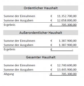 Voranschlag 2016 - Marktgemeinde Eibiswald